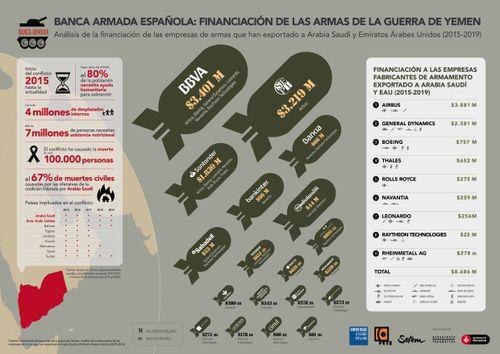 Infografia sobre la Banca Armada Española en la financiación de las armas en la Guerra de Yemen