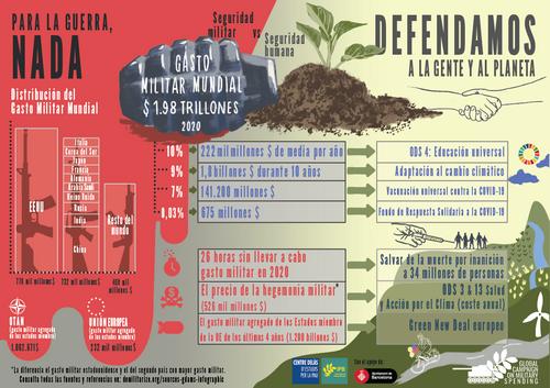 Infografía GDAMS Para la Guerra Nada