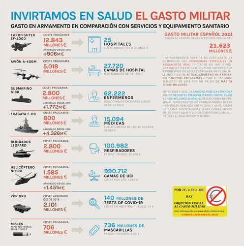 Infografía 'Gasto en armamento en comparación con servicios y equipamiento sanitario'