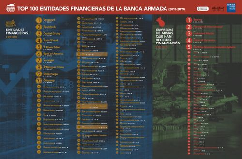 Infografia de las 100 entidades financieras de la Banca Armada